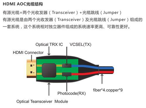 新闻中心 光纤hdmi结构图        随着铜线价格的不断攀升及光电转换