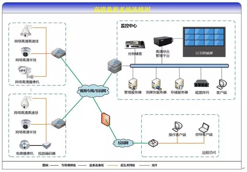 三,系统特点及拓扑图            利用现有的校园网络资源,同时图片