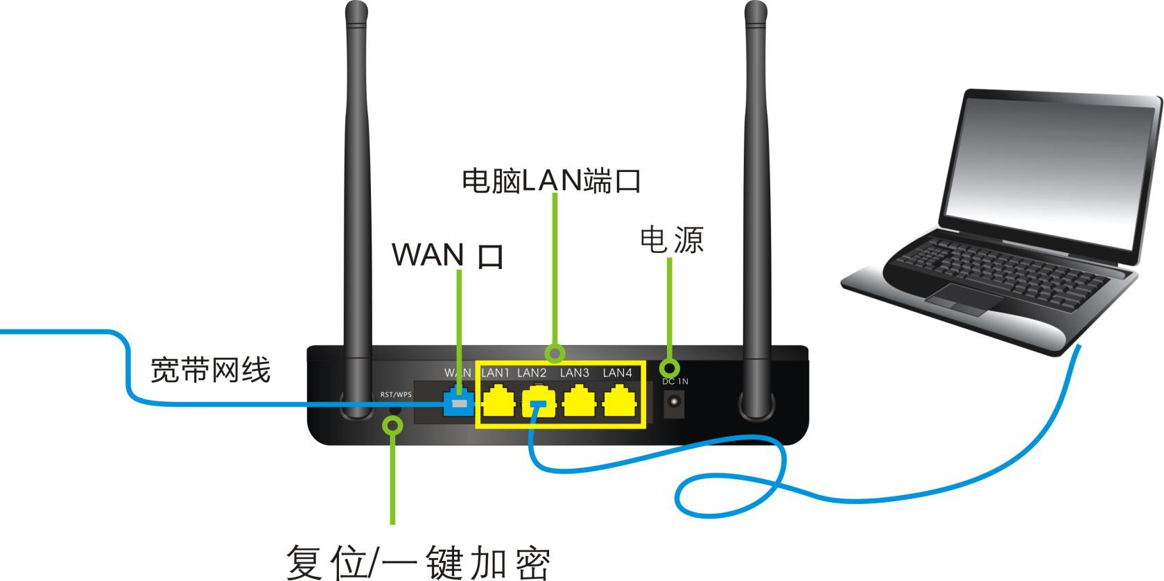 路由器连接上网